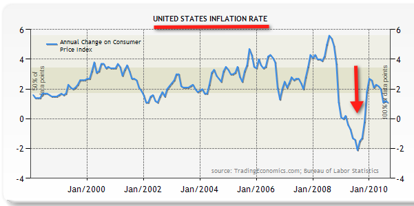 Chart – historic CPI inflation United States (yearly basis) – full term